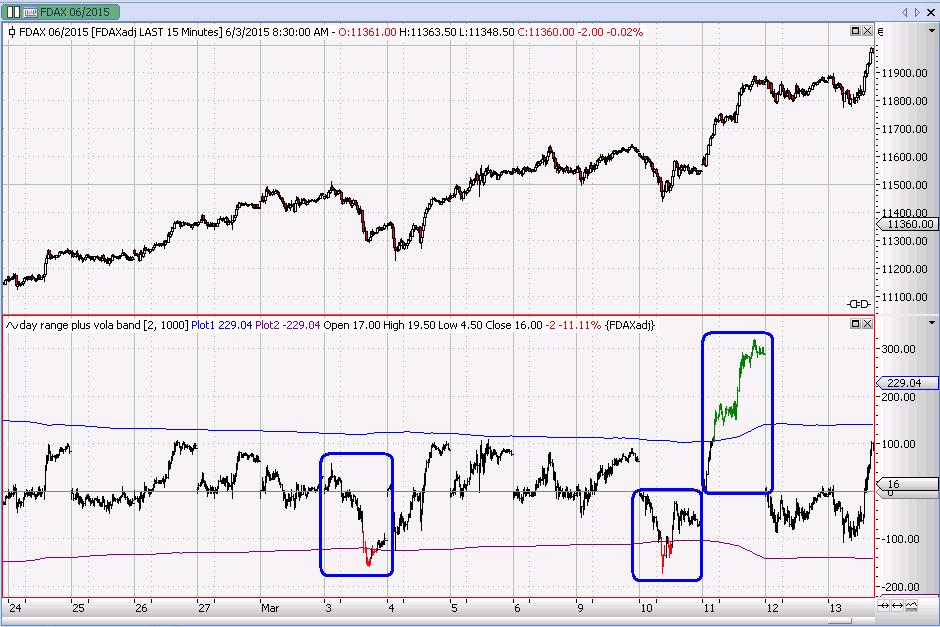 Dax Future 15min + dayrange/volaband Indikator