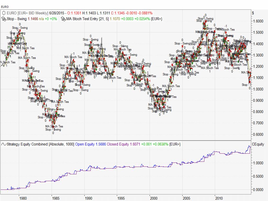 euro swing langfrist