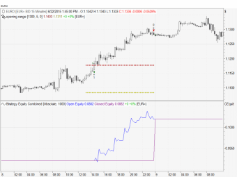 opening range breakout euro detail
