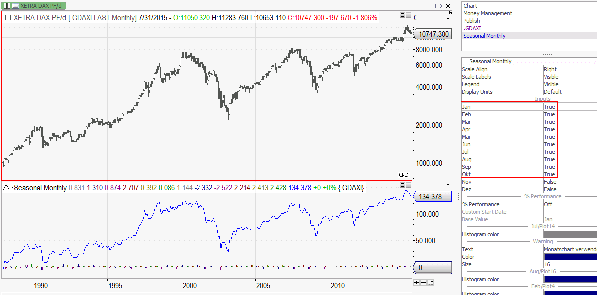 dax seasonal strategie gegenprobe