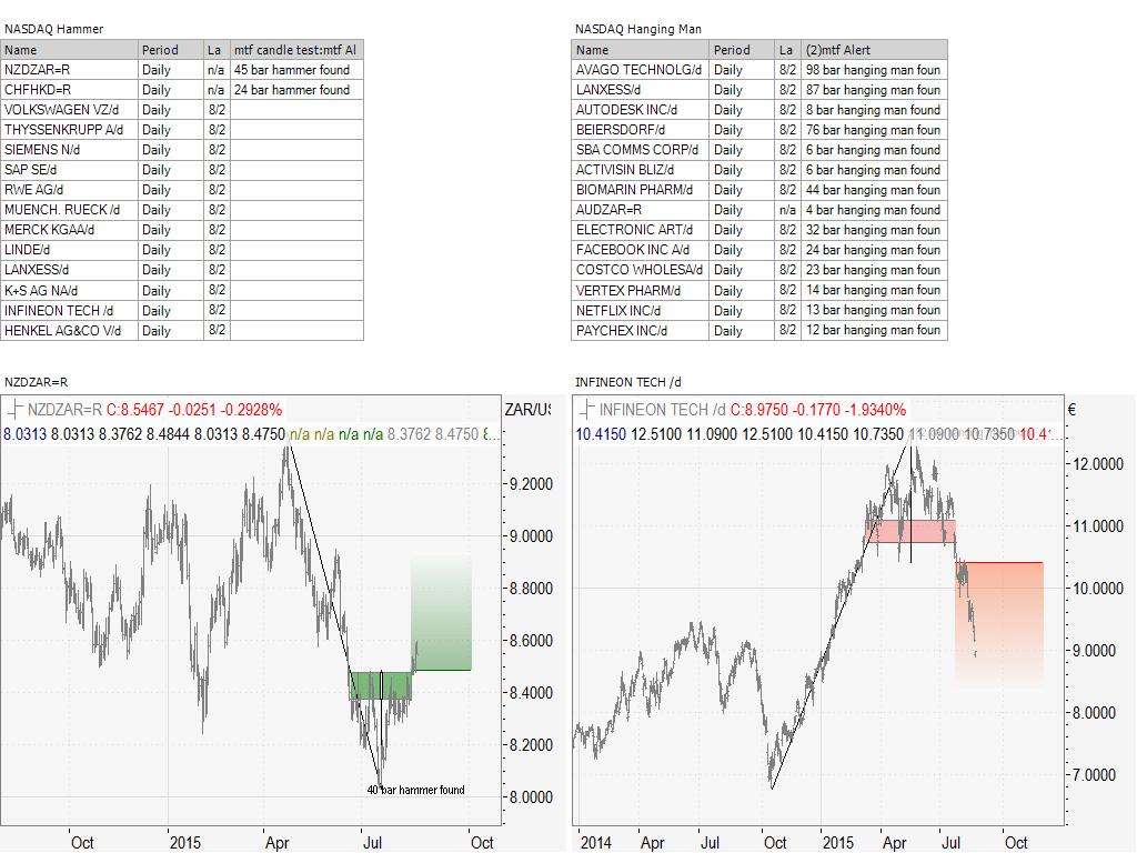NASDAQ 100 Candlestick Scan