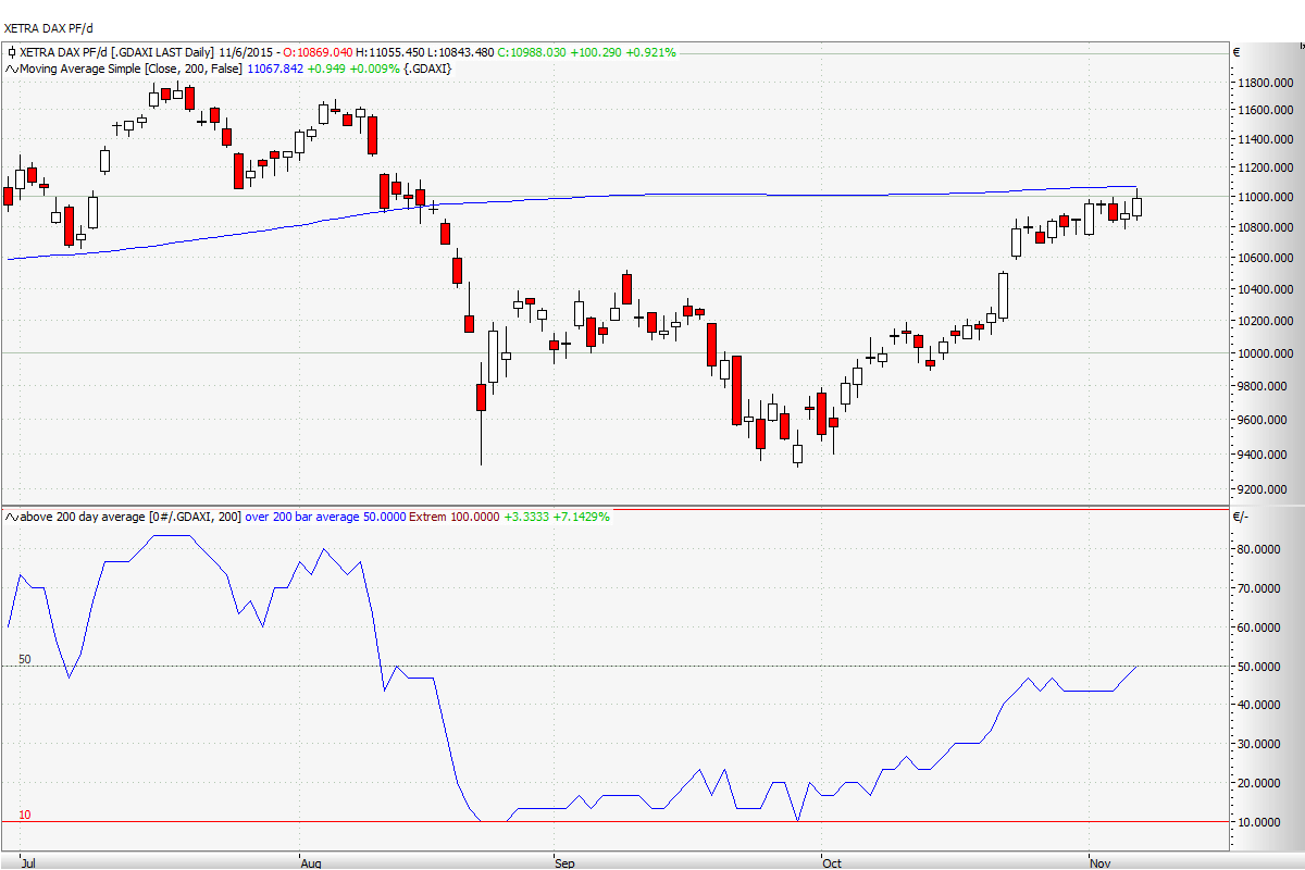 DAX Above 200 Day Average