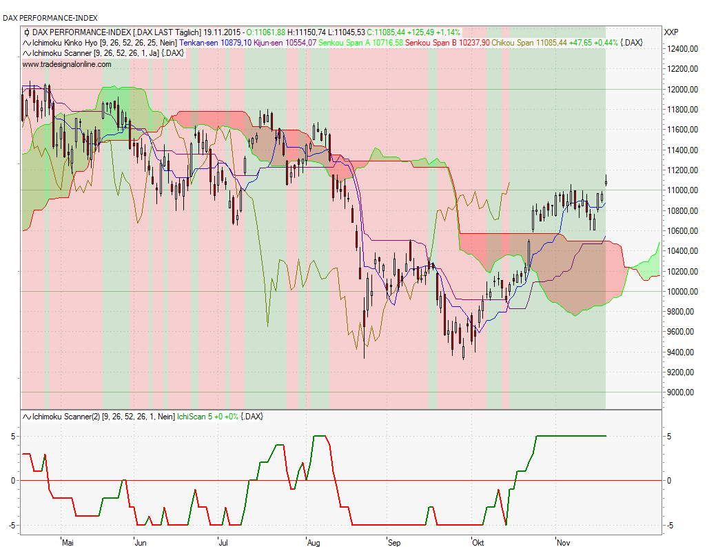 DAX Ichimoku Chart