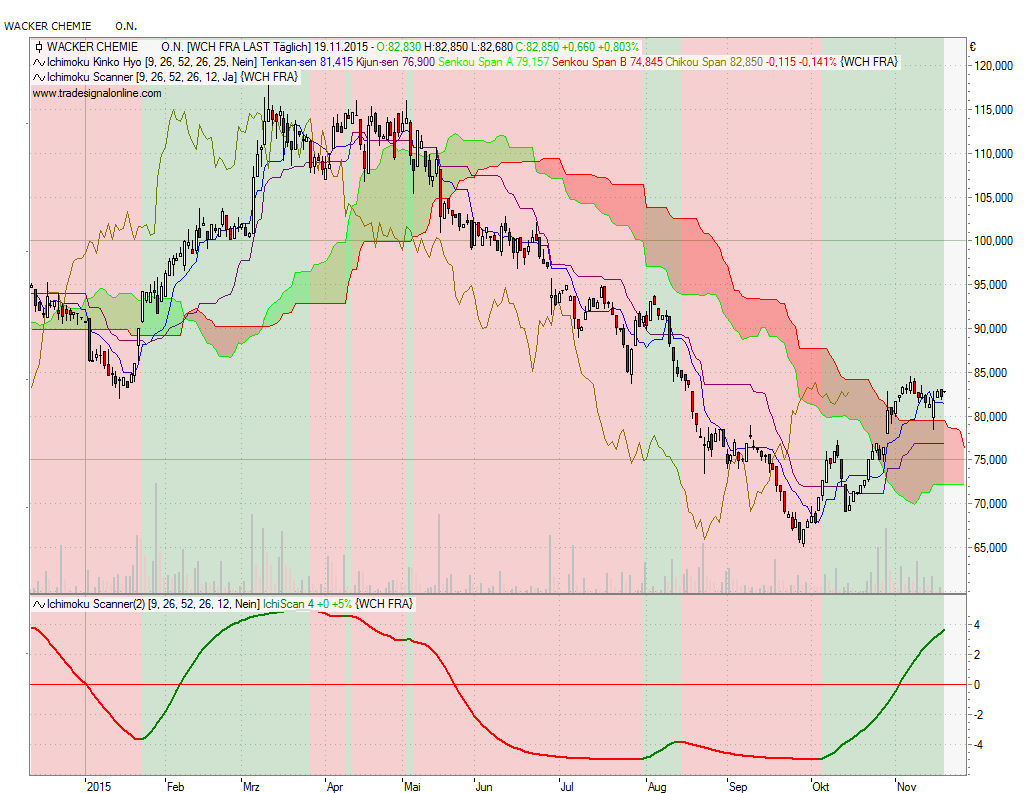 Wacker Chemie Ichimoku Scan smooth