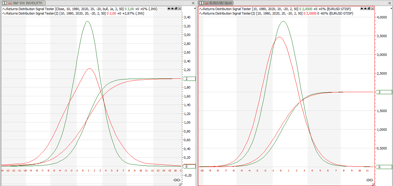 Distribution of returns above and below the 200 day moving average