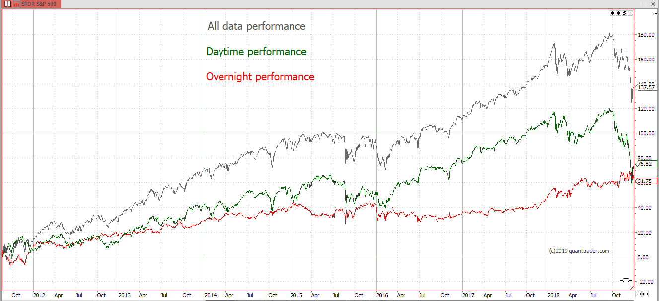 daytime vs overnight performance