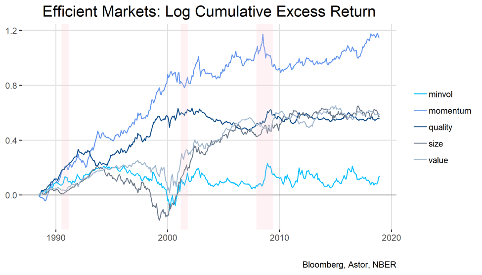 factor investing excess returns