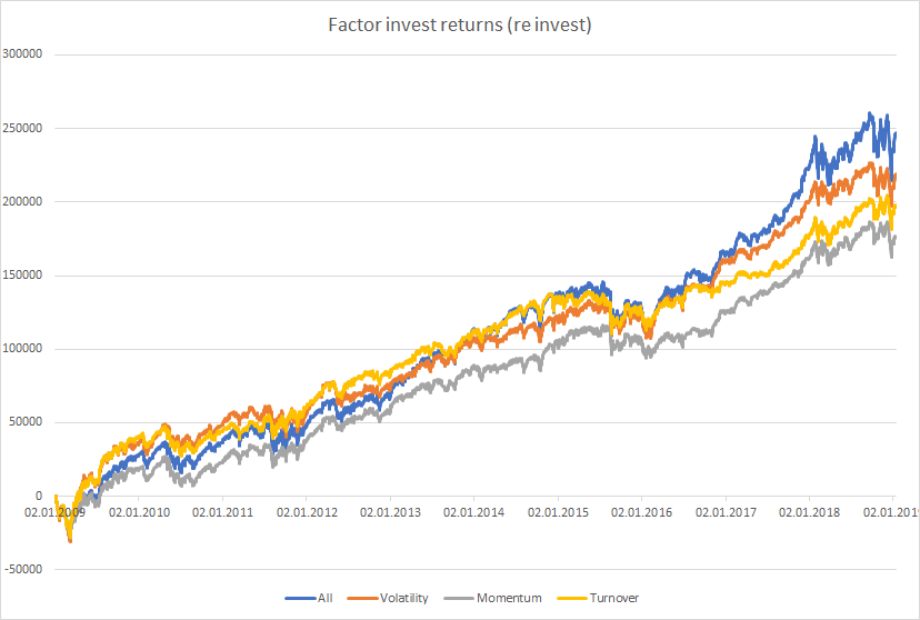 selected factor returns backtest re invest