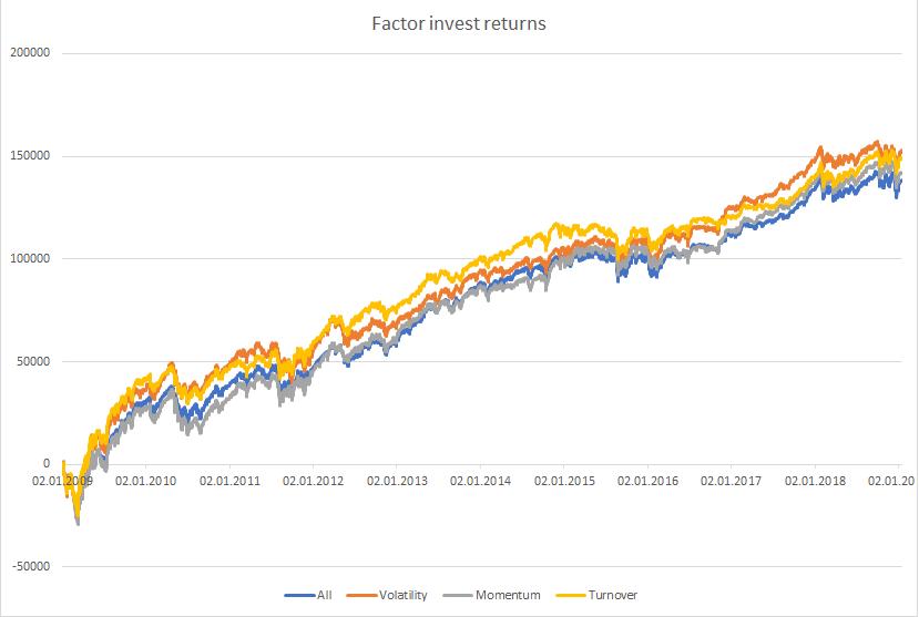 selected factor portfolio