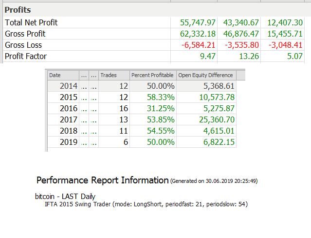 Bitcoin Swing Trading Performance Statistics