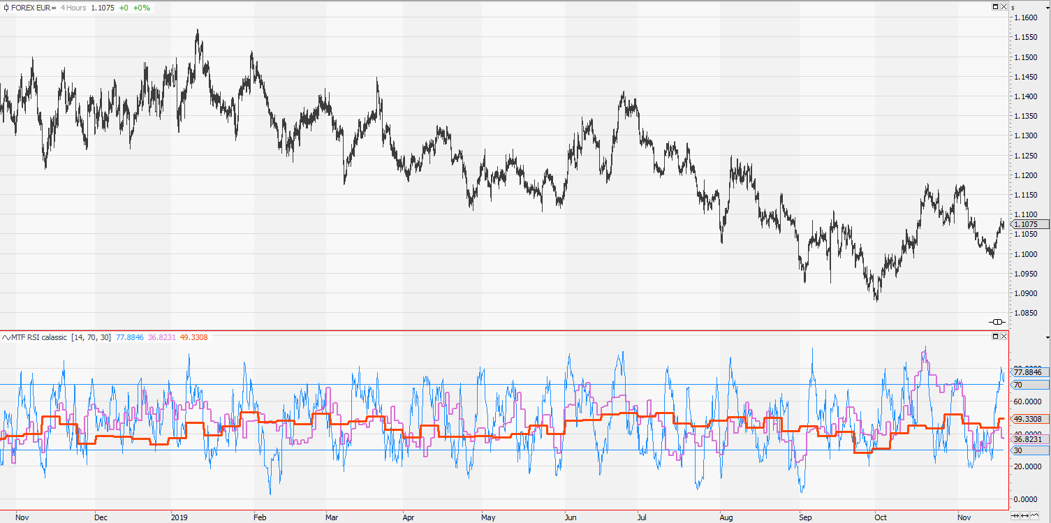 RSI multiple timeframe