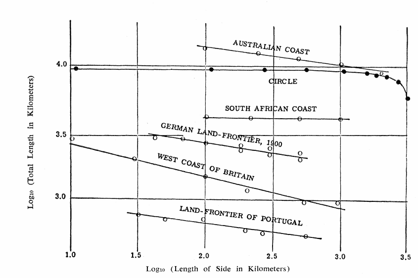 Mandelbrot coastline length