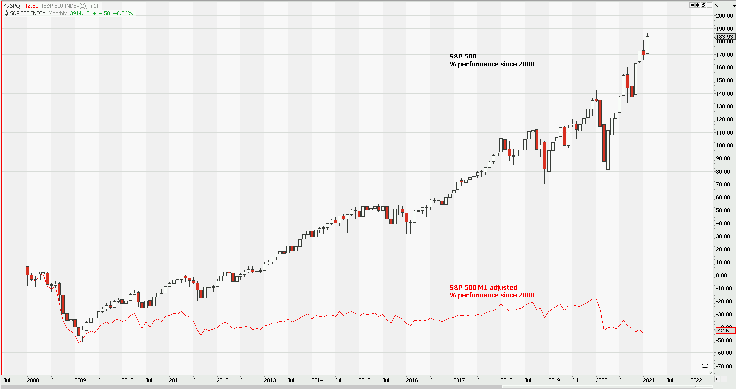SPX M1 adjusted 2008