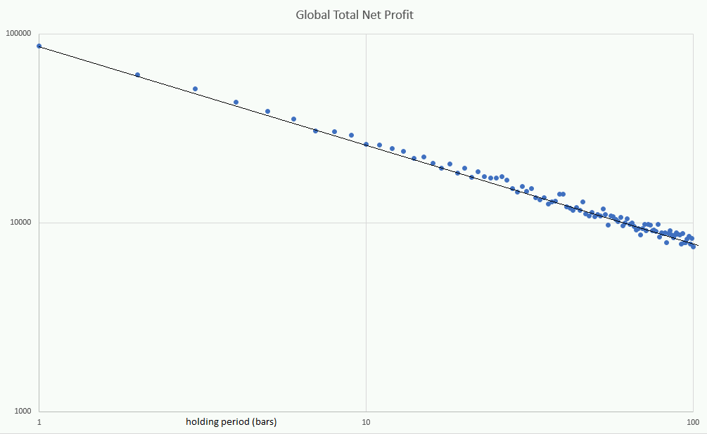 Returns of perfect trader vs holding period
