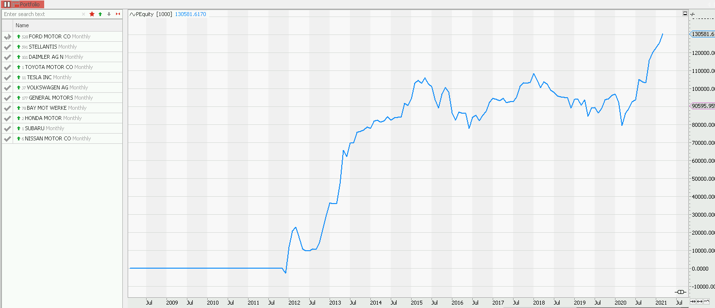 100.000$ cars portfolio equal weighted no re-allocation